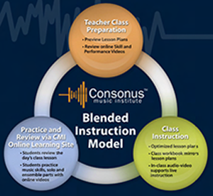 Consonus Blended K12 Music instruction Model